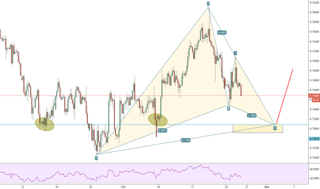 CADCHF: CADCHF possible bearish bat pattern