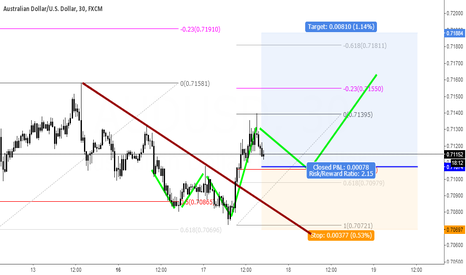 AUDUSD: Yet another AUD pair is ready to burst.