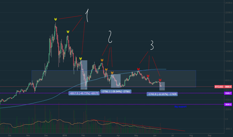 BTCUSD: BTC/USD__ 3 steps of cyclicity