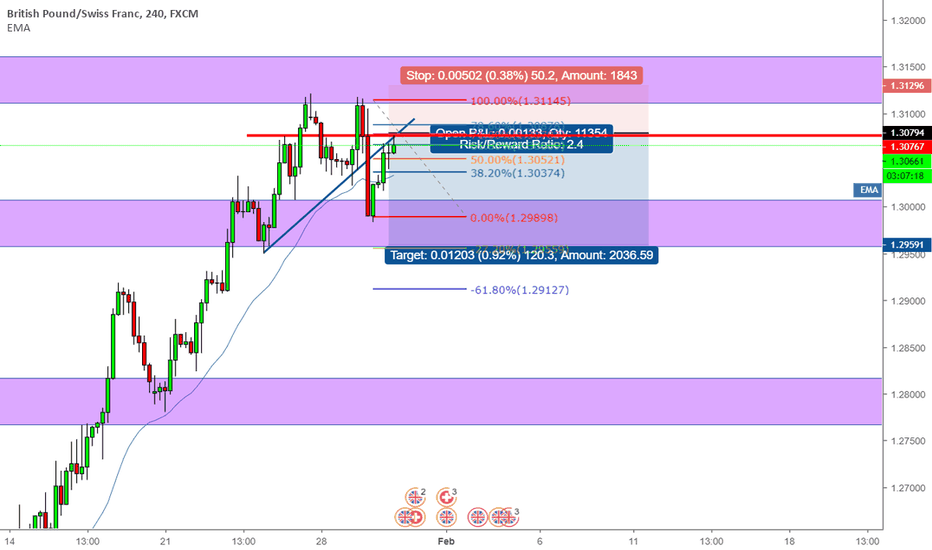 GBPCHF: GBPCHF TO BOTTOM OF THE CONSOLIDATION BOX