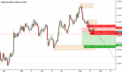 "GBPUSD: ""potential"" new Imbalance ""SETUP Continuation"""