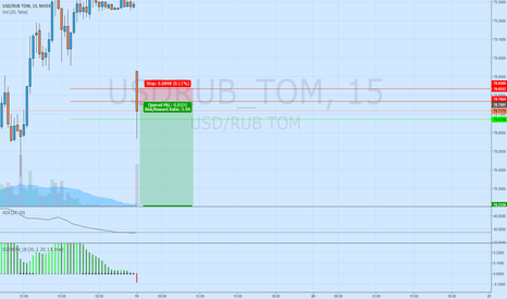 USDRUB_TOM: Short correction USDRUB