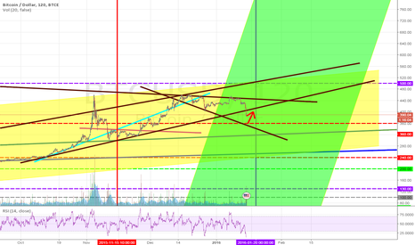 BTCUSD: Look @ red arrow! )