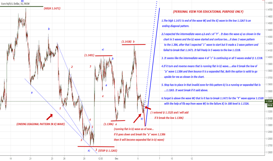 "EURUSD: may be ""C"" wave target to 1.1471 and above"