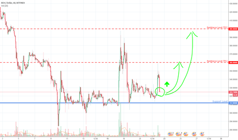 BCHUSD: BCHUSD - going to the moon