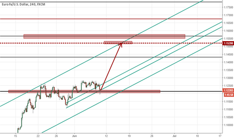 EURUSD: Who is going to try long of EUR with a huge dive risk?