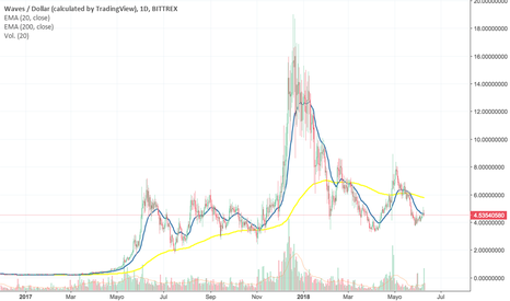 WAVESUSD: waves/usd