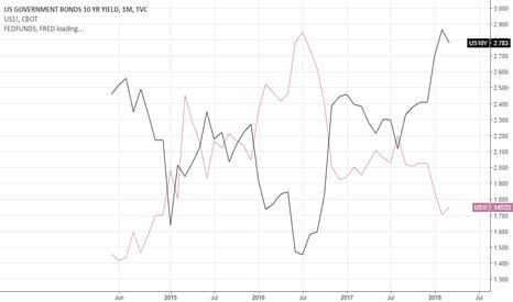 US10Y: yield, dollar, gold