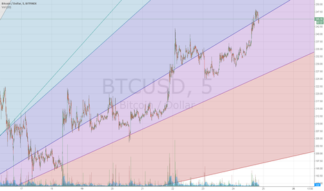 BTCUSD: the pump and dump zone and the accumulation zone for buttcoins