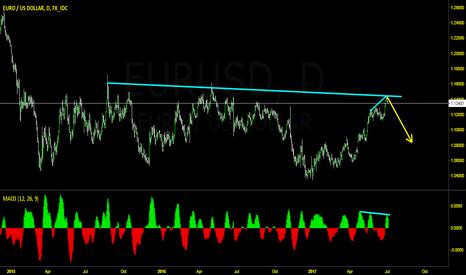 EURUSD: EU Divergence
