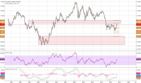 EURUSD: EUR/USD Monthly obsevation