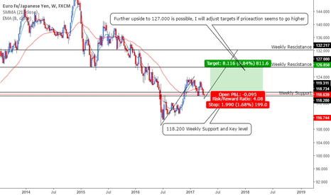 EURJPY: EURJPY Weekly chart investment