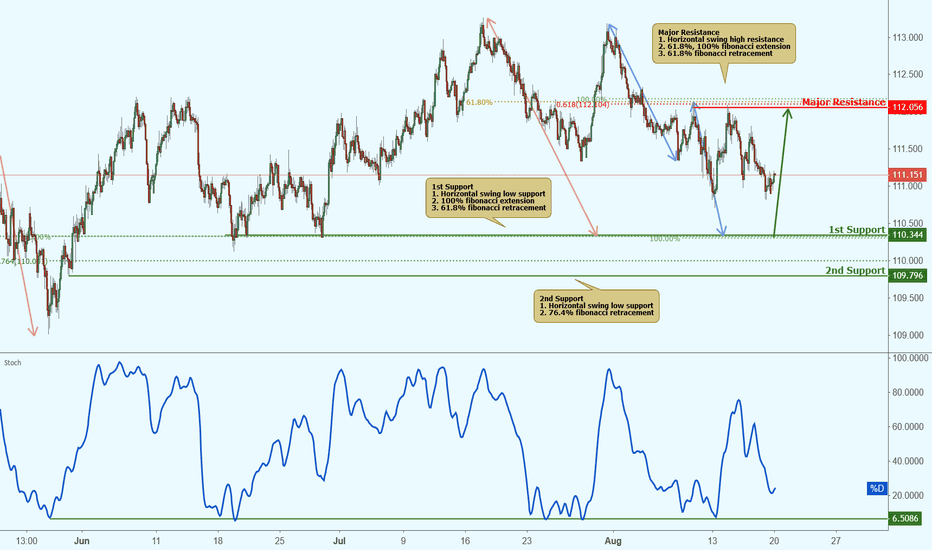 CHFJPY: CHFJPY approaching support, potential bounce!