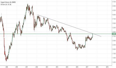 HG1!: Copper:-Weekly Trend line test--Short SL 3