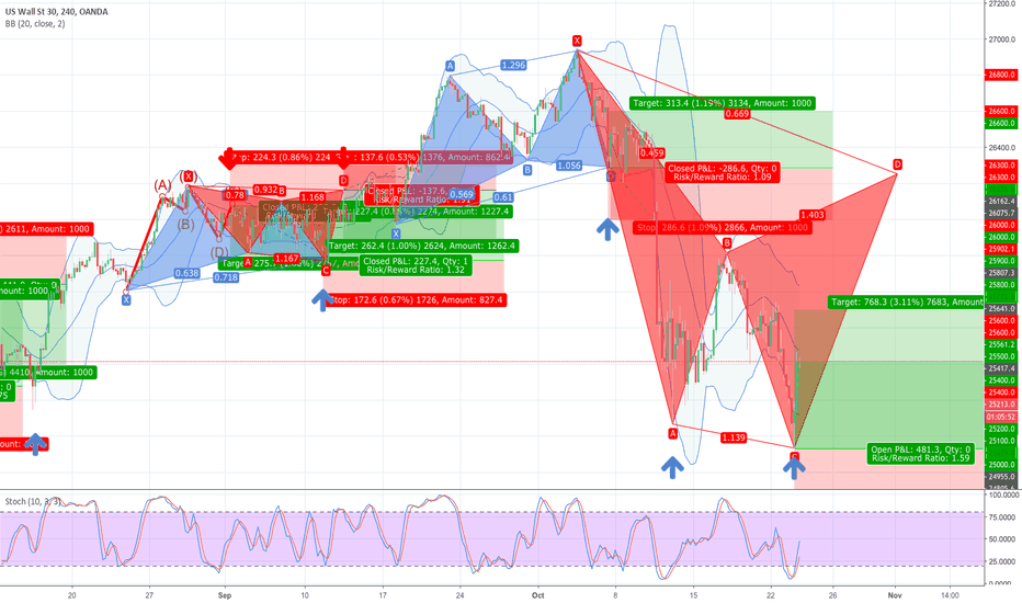 US30USD: POTENTIAL PATTERN FORMING LONG GWAVE.