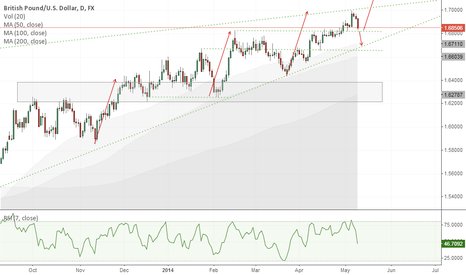 GBPUSD: GBP/USD To Drop Further Before Trying for 1.70+?