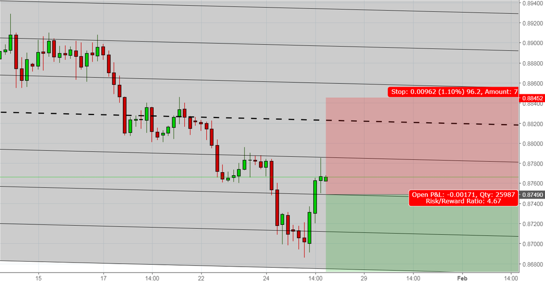 Already Short EURGBP? here is another opportunity to add Shorts