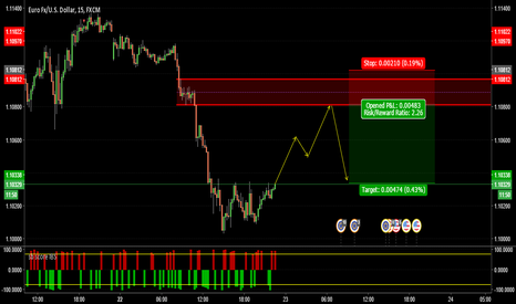 EURUSD: EURUSD - Short at supply level
