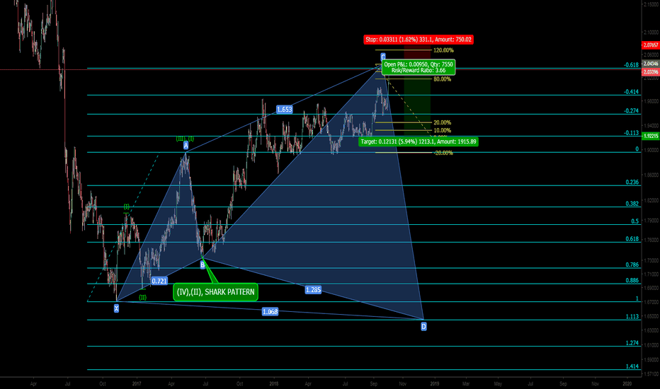 GBPNZD: BBPNZD