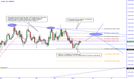 XAUUSD: Gold pullback expected