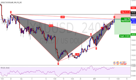 XAUUSD: Bearish Harmonic Set up
