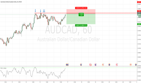 AUDCAD: Potential short opportunity in AUDCAD