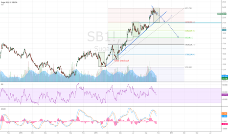 SB1!: Sugar [1D] ready to SHORT ?