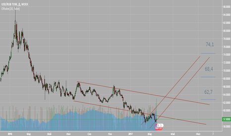 USDRUB_TOM: Ожидается рост до 30% от цены текущей