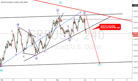 GBPUSD: GBPUSD WXYXZ complex correction seems to be ended