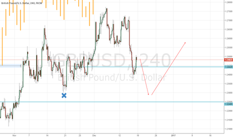 GBPUSD: Stop raid looks possible