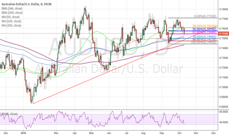 AUDUSD: Long chance for AUS/USD