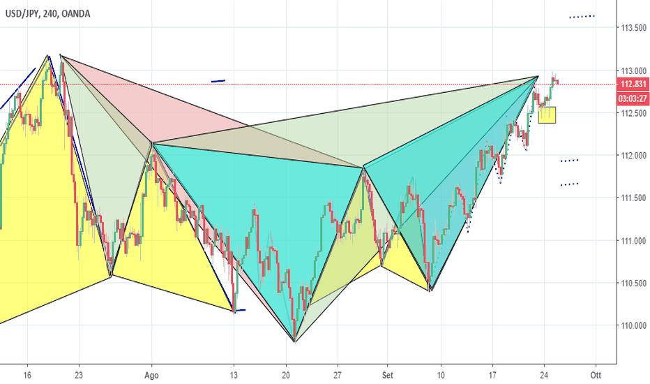 USDJPY: Triplo pattern su USD/JPY