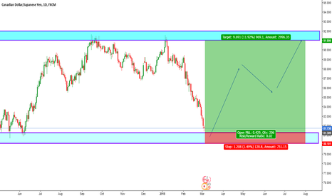 CADJPY: CAD/JPY Long Opportunity
