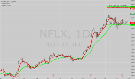 NFLX: OPENING: NFLX MAY 18TH 300/305/365/370 IRON CONDOR