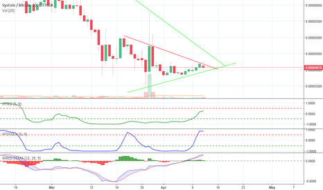 SYSBTC: Time to pump in few days. This is one day graffic