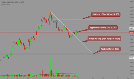 PNB: PNB - Intraday / Positional