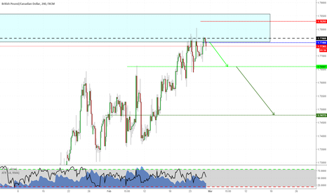GBPCAD: Short on GBPCAD. Double top's forming