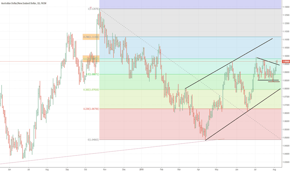 AUDNZD: AUDNZD: Central banks divergence supporting the cross