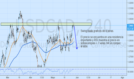 USDCAD: USDCAD Swing trade graficos de 4 horas.