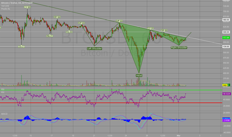 BTCUSD: Inverted H&S on Bitcoin Hourly