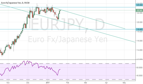 EURJPY: and it begins........