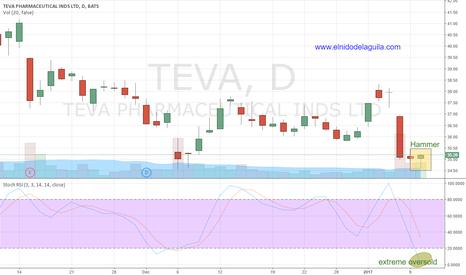 TEVA: Swing #Trading Long $TEVA on Hammer reversal, oversold condition
