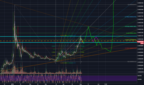 TRXBTC: TRX: 3 Month Roadmap (Looking for EW analyst)