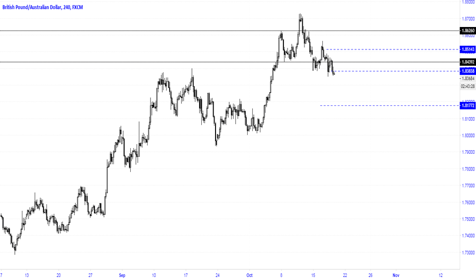 GBPAUD: Expected 200 pips down