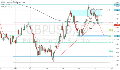 GBPUSD: ANOTHER SHORT on GBPUSD