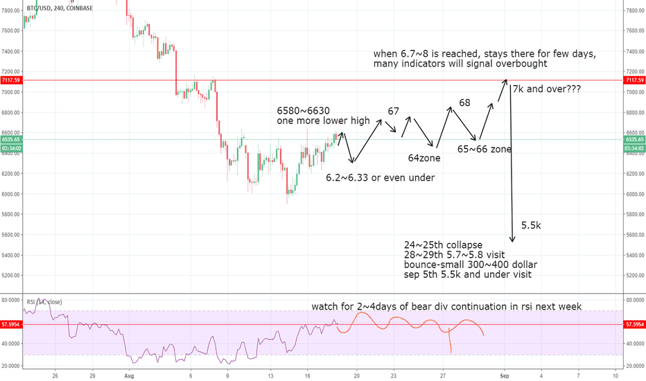 BTCUSD: BTC scenario for next week! a must see!