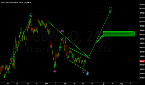 GBPAUD: Look at GBPAUD for the next 1000 pip move