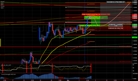 EURUSD: Shot & LONG