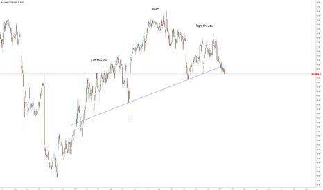 WMT: Head and Shoulders Spotted