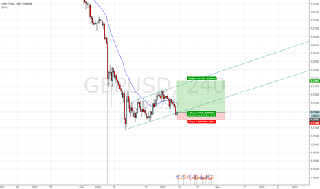 GBPUSD: LONG GBPUSD DANGER